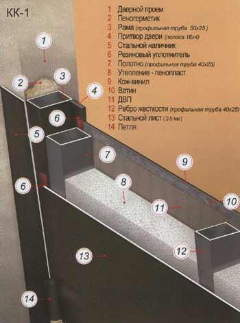 входные металлические двери из профильных труб
