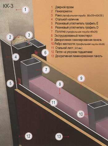 Как сделать дверь с рамой